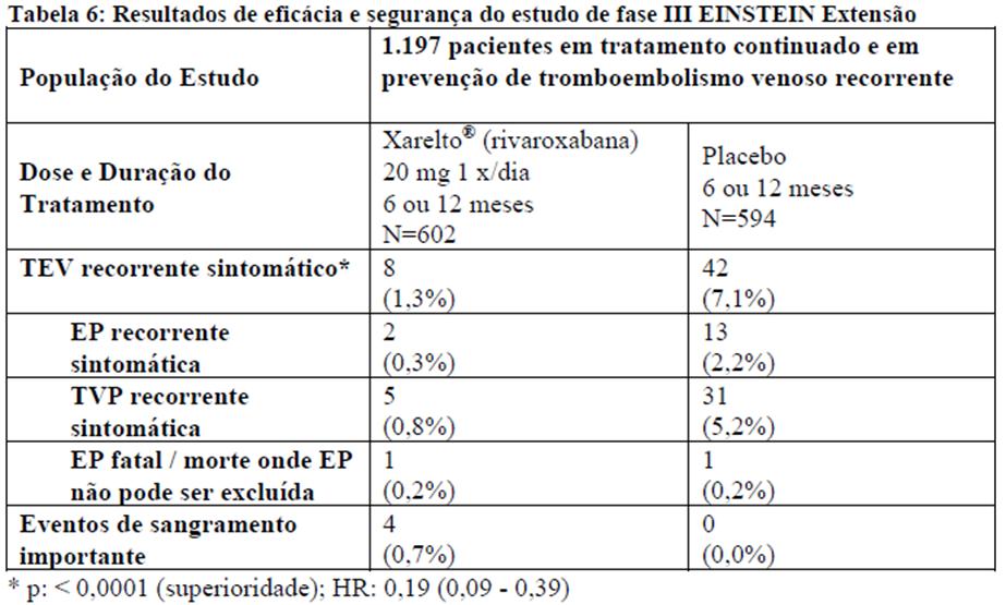 Xarelto® (Bula para o profissional de saúde)